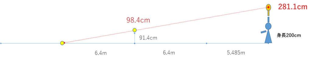サーブ 身長2m