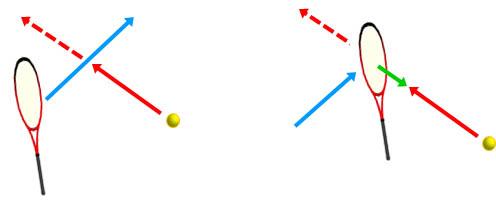 ボール軌道に真横からラケットを差し込む・軌道上にラケットをセットして当てる