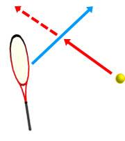 ボール軌道に真横からラケット面を差し込む