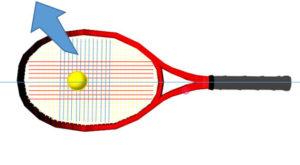 ガットがボールのひっかかる角度