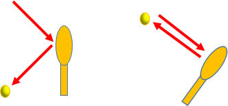 ラケット面とボールの反射