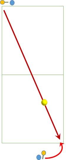 ボールに対し弧を描いて接近する