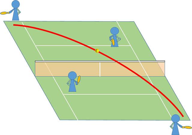 テニス 雁行陣のクロスラリー