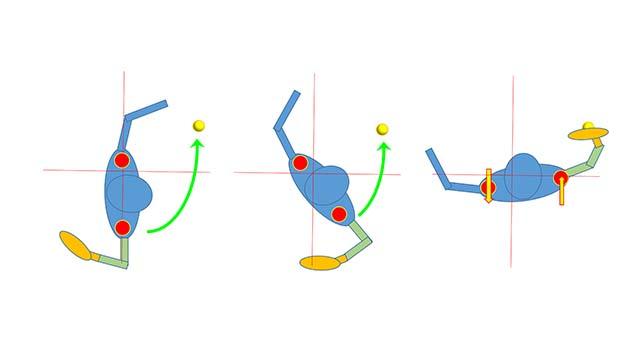 サーブの回転軸は非利き手側に寄っている
