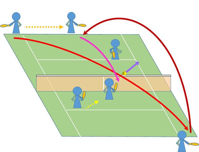 テニス ダブルス 後衛と前衛の連携でポイントを取る