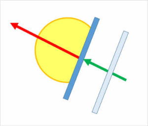 ボールを打ち出す方向・角度の真後ろから90度のラケット面で当てる