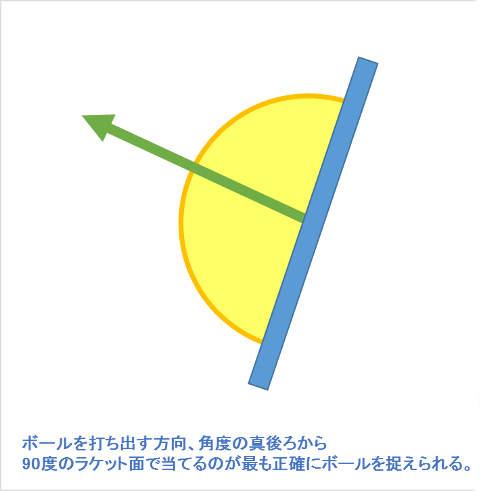 ボールを飛ばしたい方向角度に対し真後ろから90度で当てる