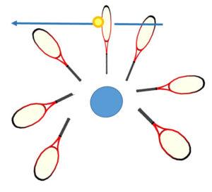ラケットの円状のスイング軌道