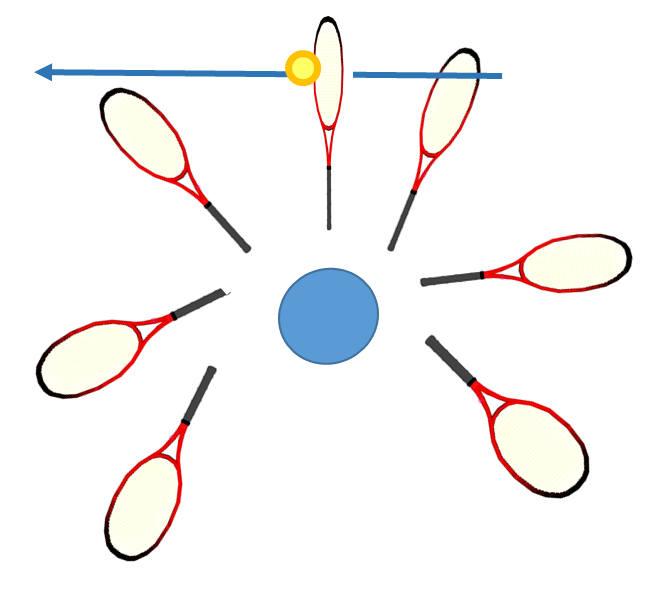 体の回転だけでスイングすればラケット軌道は円になりボールに当たりにくい