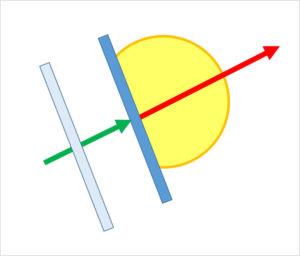 ボールを打ちだしたい方向・角度に対し真後から90度でラケット面を当てる