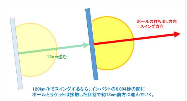 インパクトでボールとラケットは接触状態で10cm以上前進する