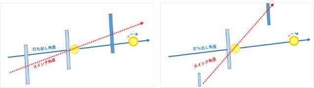 ラケットの当たり方とスイング軌道
