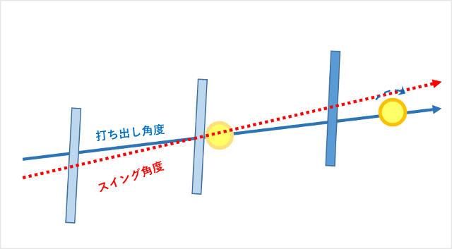 ラケット面とスイング軌道