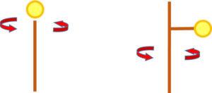 回転軸と物体の動き