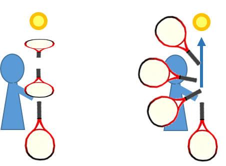 腕の回転による1軸の動き 腕とラケットに角度があれば前腕を軸とした回転が追加される