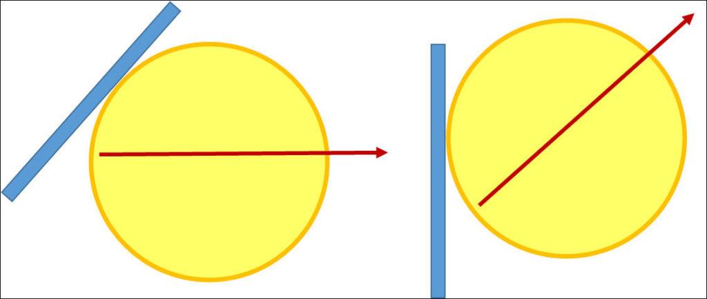ラケット面を地面と垂直にするのは極端にラケット面を増えているのと同じ