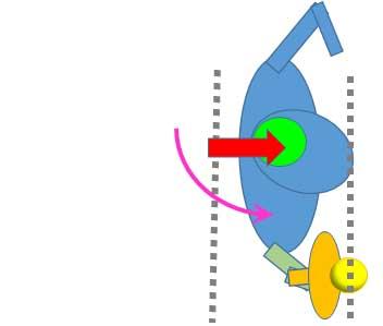 身体を回転させつつボールにエネルギーを加える点に利き腕肩を近づける