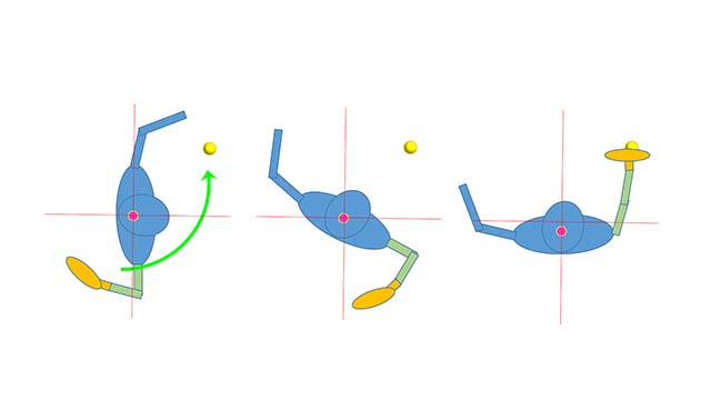 背骨を中心に左右対称に身体を回転させる