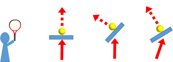 スイング方向、面の角度、ボールの飛び方