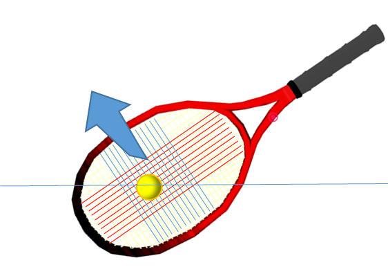 回転がかからないボールとガットの当たる角度