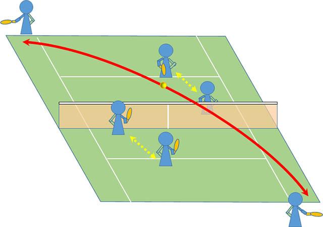 テニス ダブルス 前衛の動き