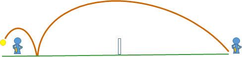 テニス ボールの軌道