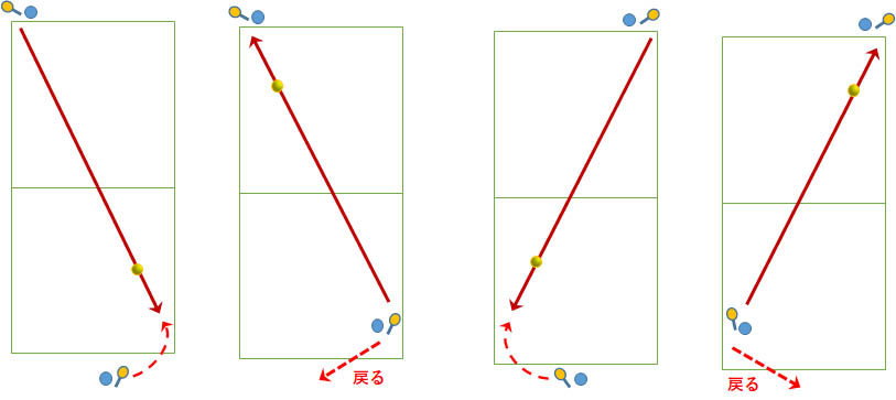 クロスのボールに対し飛んでくる軌道上に反対側からラケット面を押し支えられる位置、体勢
