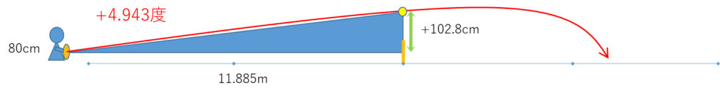テニス ストローク ネットの2倍の高さを通過するボールの打ち出し角度は水平+5度