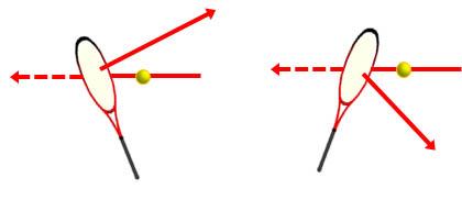 ラケットが向いた方向にボールは飛ぶ