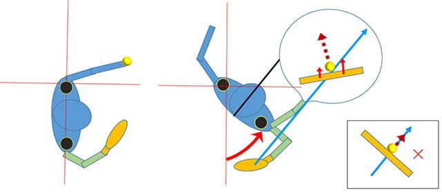 サーブ 身体の回転と回転軸のズレ1