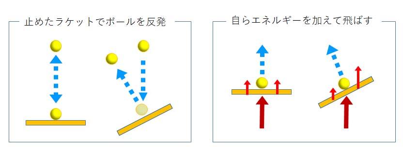 テニス ボールを飛ばすエネルギー