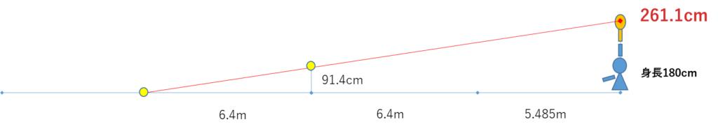 フラットサーブ 打点の高さ