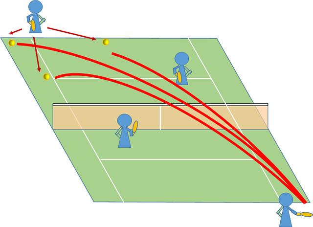 テニス 雁行陣のクロスラリー ボールを散らす