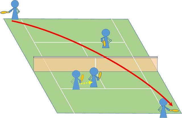 テニス ダブルス 決まらないポーチ