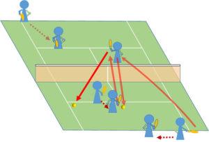 テニス ダブルス 一度センターを突き空いたスペースに打つ