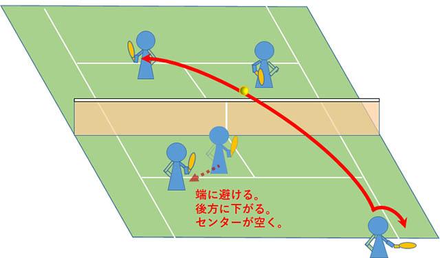 テニス ダブルス 前衛が脇に下がってしまう