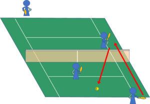 ダブルス ストレートのボールを返球