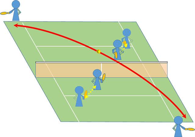 ダブルス前衛の動きが逆方向