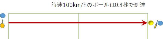 100キロは0.4秒で到達