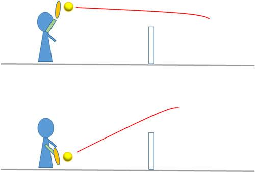 ネット近く、打点と軌道の違い