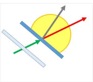ラケット面とスイング軌道 (ボールの打出し角度) が一致しない