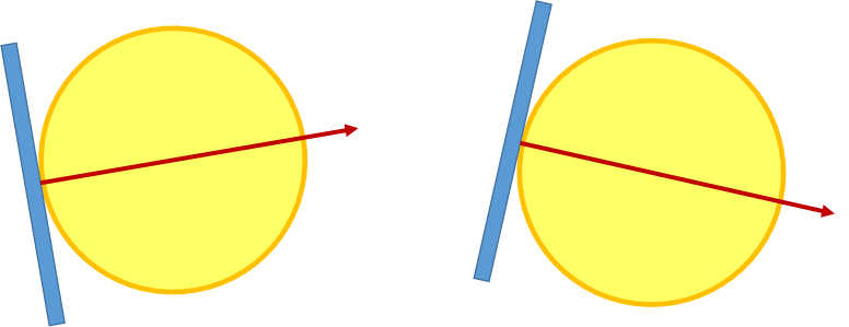 ボールの打出し角度が上向き、下向きならラケット面はその真後ろから90度
