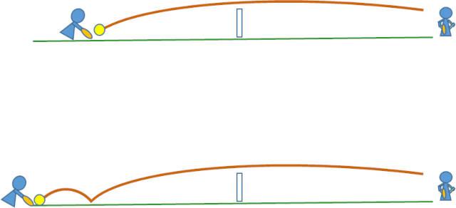 ボール軌道とインパクト面の角度
