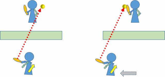 バックハンドとボールが飛ぶ方向3