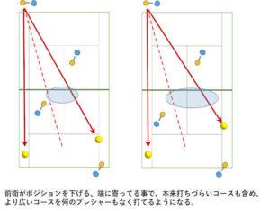 doubles position