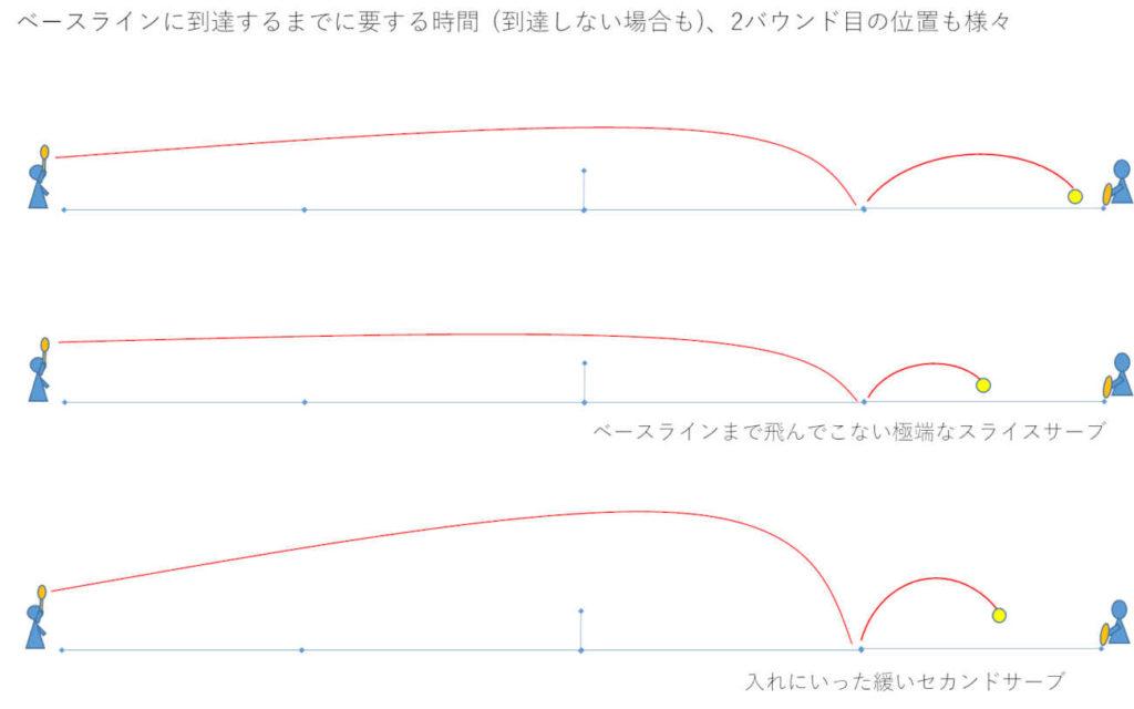 サーブの軌道は様々