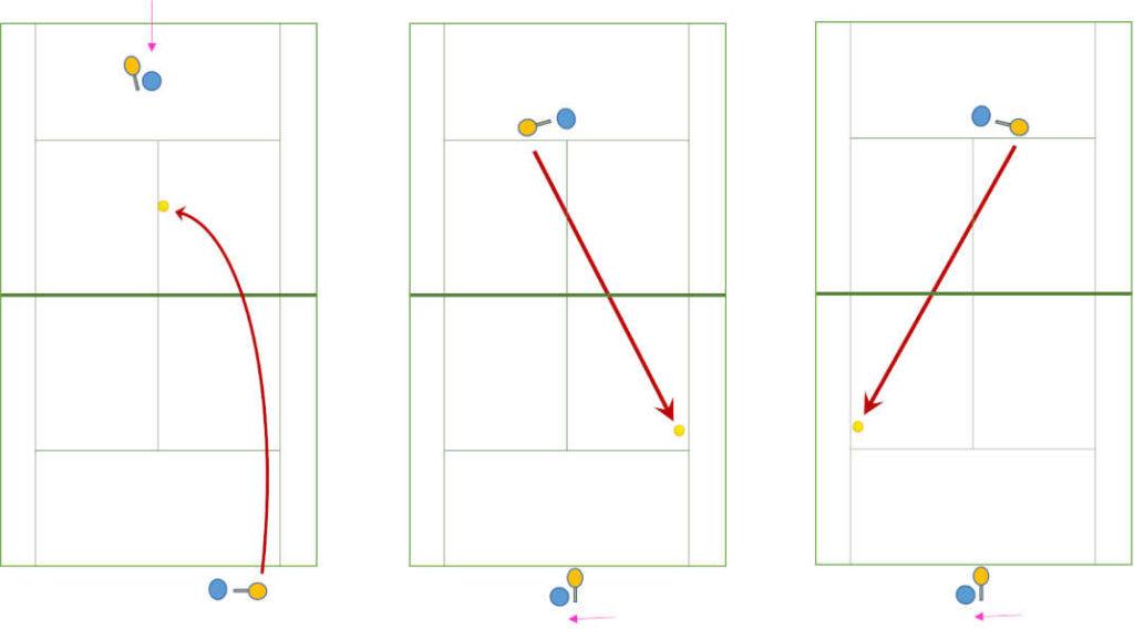 短いボールを角度を付けて打つ