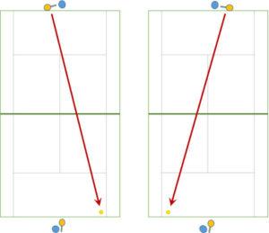 ベースラインから角度を付けてきっちり打つ