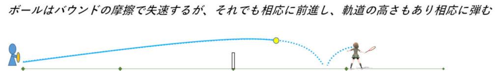 ボールに近づきすぎ問題2