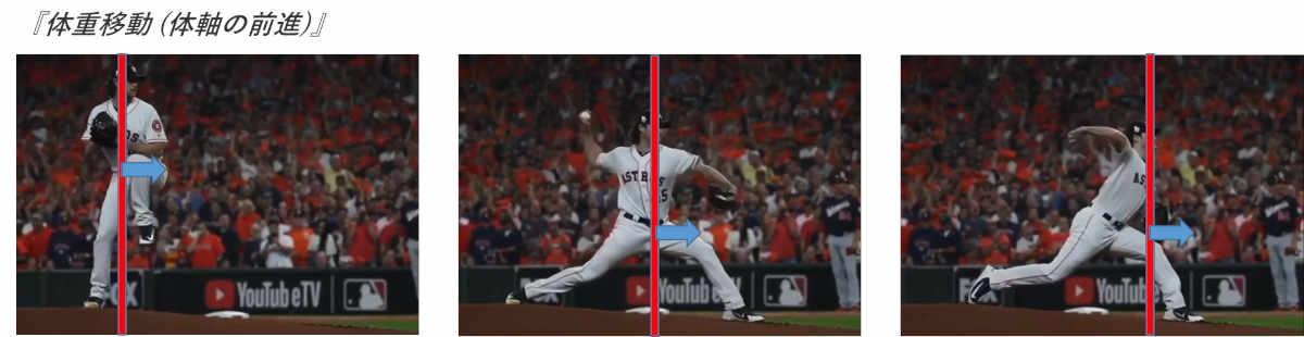 投手 投球 体重移動 体軸